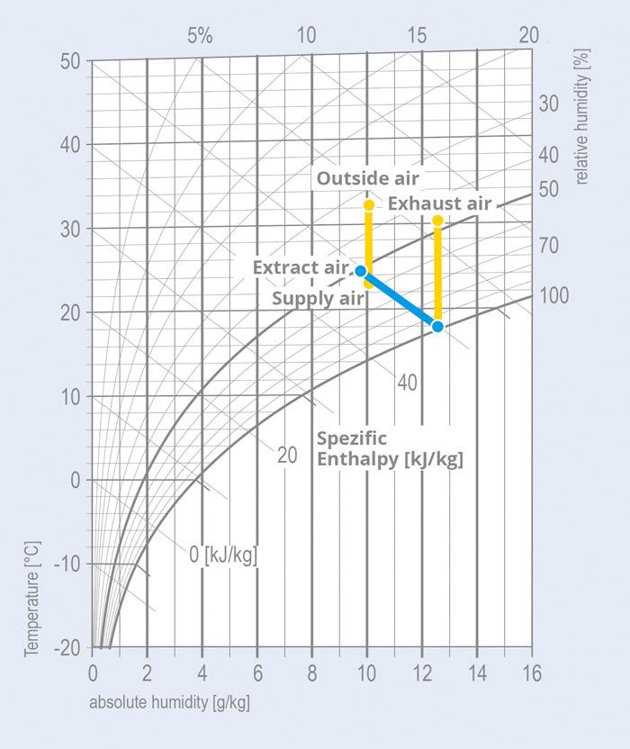 Rcuprateur d humidit latest hx diagram components with rcuprateur d amazing the mollier hx diagram with rcuprateur d humidit ccuart Images