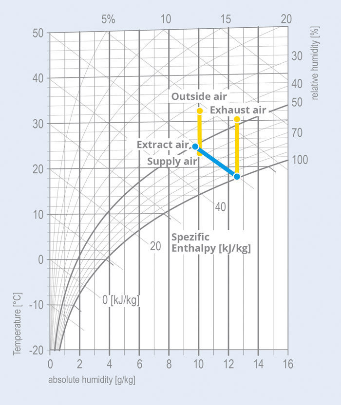 Adiabatic cooling klingenburg uk ltd the mollier h x diagram ccuart Choice Image